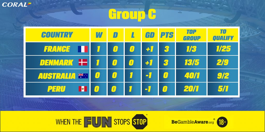 🇫🇷 France and 🇩🇰 Denmark are in pole position to qualify from Group C after winning their opening games.   🇵🇪 Peru were impressive in defeat, though. Could they be value to qualify at 5/1?  Bet ➡️ https://t.co/N4yIDq2I28