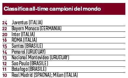 #Sapevatelo La #Roma è la quarta squadra più vincente nella storia dei #Mondiali Una classifica benaugurante per #Alisson, #Fazio e #Kolarov   http://ow.ly/XUwE30kx9hQ  - Ukustom