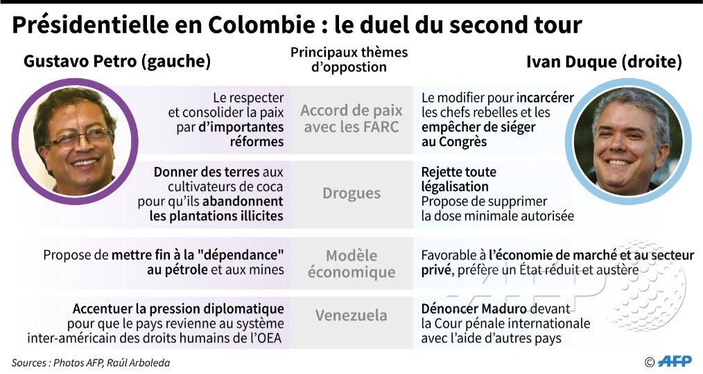 Présidentielle en #Colombie: second tour inédit entre droite et gauche, avec la paix en toile de fond =>  Réhttps://t.co/c0dvpnhx0ycit   🇨#AFP🇴#Elections