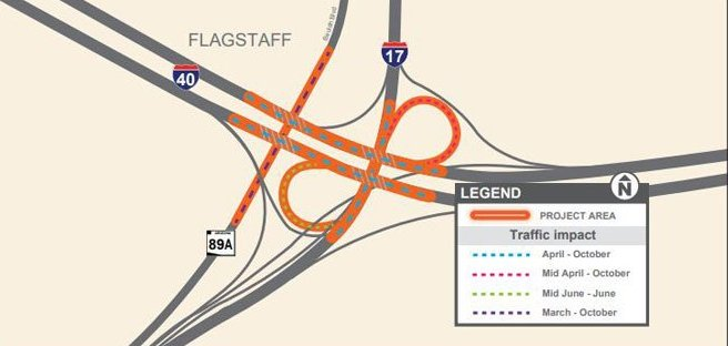 ROAD WORK REMINDER: I-17 will close at the I-40 interchange while crews remove a bridge deck. SB I-17 will close from 8 p.m. to 5 a.m. Sunday - Tuesday. NB I-17 will close from 8 p.m. to 5 a.m. Wednesday - Friday.  Read more here: https://t.co/aIN7IcHwkJ.