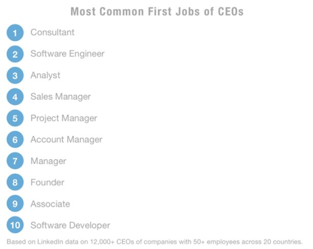 LinkedIn looked at the profiles of over 12,000 CEOs from 20 countries to create a list of the 10 most common first jobs held by chief executives. via @CNBCMakeIt https://t.co/astxAgZFcl