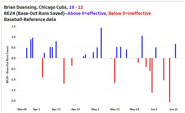 #Cubs Brian Duensing is an unsung hero?!? I use RE24 (Base-Out Runs Saved) to evaluate relievers.   Duensing is having a rough year. <br>http://pic.twitter.com/Jj2LgmPL9I