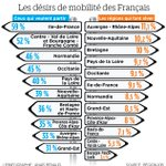 Image for the Tweet beginning: Transport, coût de l'immobilier, qualité