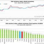 Euro area job vacancy rate at 2.1% in Q1 2018 #Eurostat https://t.co/JUEDFXn3Og