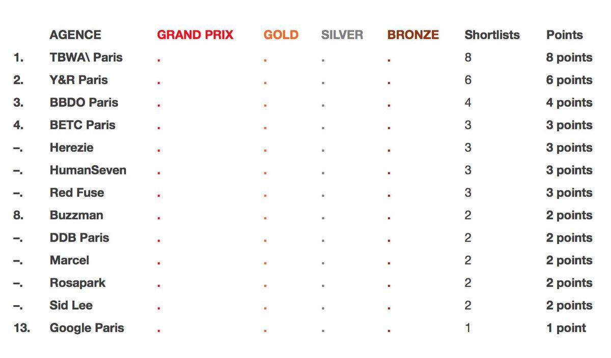 #CannesLions : le classement français à date. 💫🇲🇫 TBWA\, BBDO et Y&R en pôle position ! https://t.co/uuiMPaQXJ5