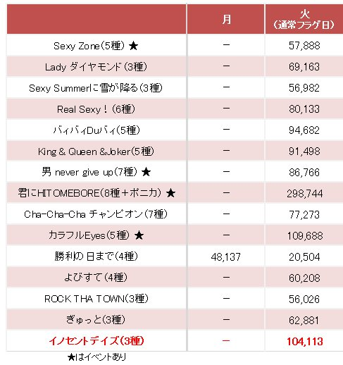Run 枚数 セクゾ 売上 Sexy Zone、新曲「RUN」前作比11万枚アップでファン歓喜!