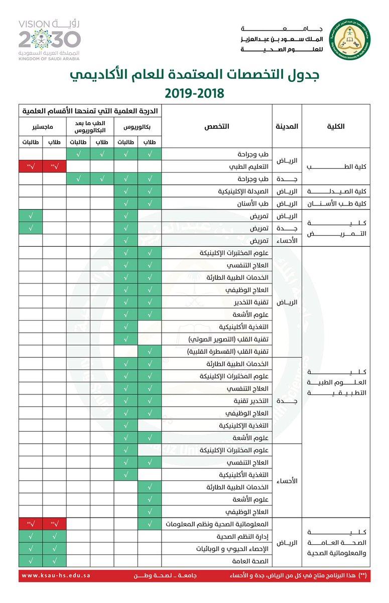 جامعة الملك سعود بن عبدالعزيز للعلوم الصحية On Twitter جدول يوضح التخصصات المتاحة للعام الأكاديمي ٢٠١٨ ٢٠١٩ م الثانوية الجامعات الرياض جده الأحساء