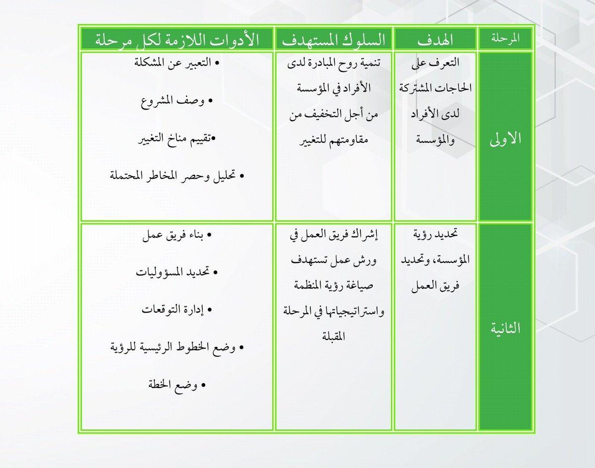 سعد المالكي On Twitter نموذج شهير اخر لادارة التغيير بالمنظمات هو نموذج كوتر ويتكون من ٨ مراحل التعرف على الحاجات المشتركة حشد قوة كافية لدعم المشروع تحديد رؤية واضحة اتصالات فاعلة للاقناع