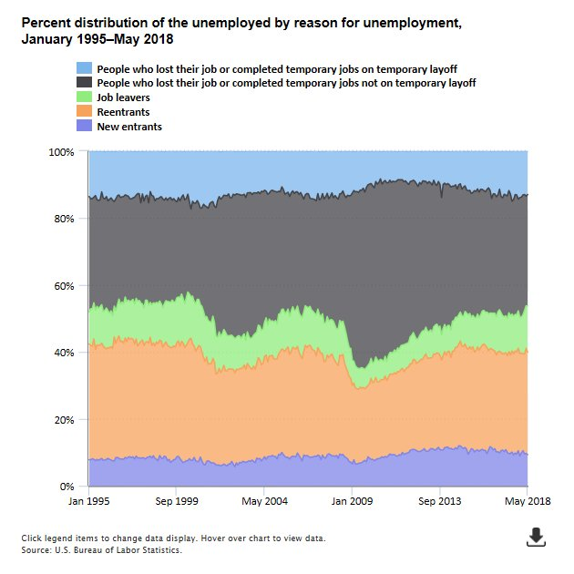 reasons for unemployment