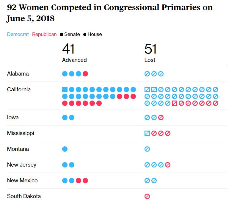 #SuperTuesday was another good night for women, particularly Democrat women  https://t.co/ehcS9wFm8S