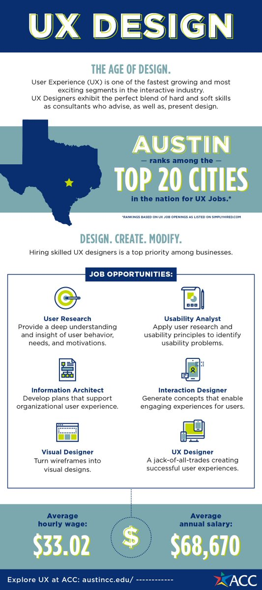 Acc District On Twitter Want To Create Something Unique Be A Ux Designer Austin Ranks Among The Top 20 Cities In The Nation For Ux Jobs Ux Design Coding Uxdesign Jobsindemand
