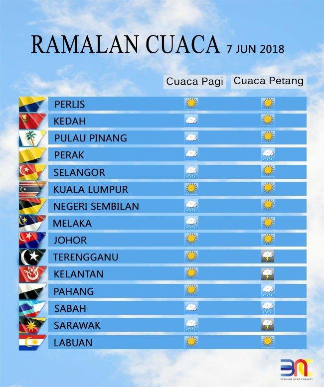 Ramalan Cuaca Kuala Lumpur Esok