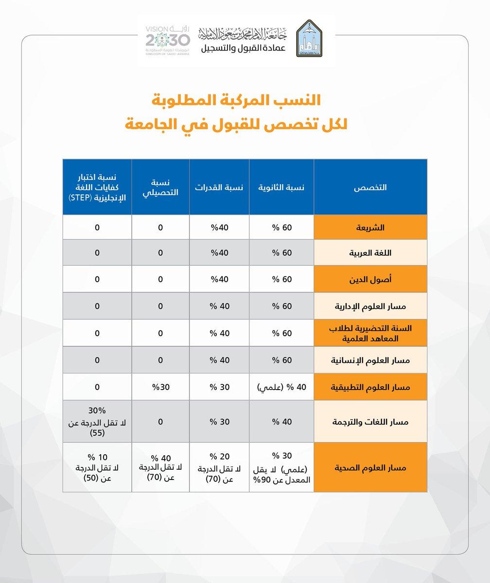 عمادة القبول والتسجيل Ar Twitter نسب القبول المطلوبة لتخصصات الجامعة