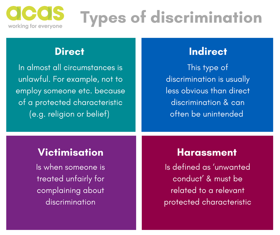 an analysis of the discrimination of various individuals due to race or religion • title vii prohibits discrimination on the basis of race, color, religion, sex, or national origin • prohibits unequal/discriminatory treatment of similarly situated groups or individuals • it is important to note that not all unequal treatment is prohibited.