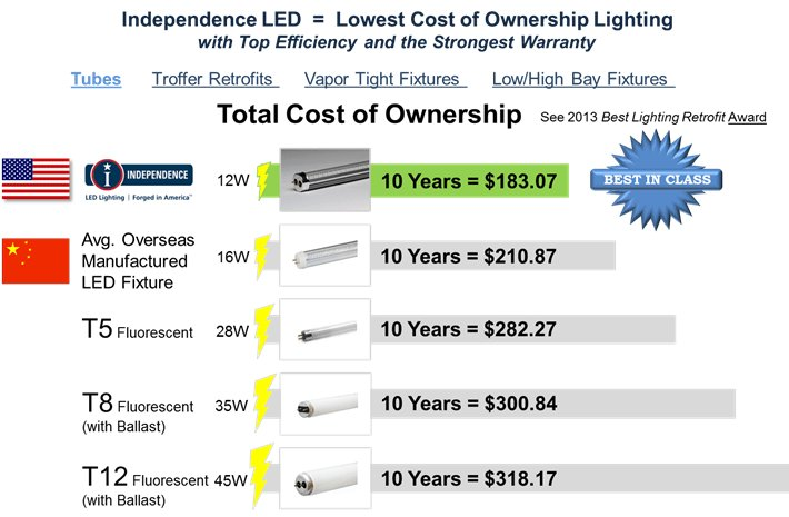 Other Types Of Lighting See The Usa Made Led Comparisons With 10 Year Warranties From One Leading American Light Manufacturers