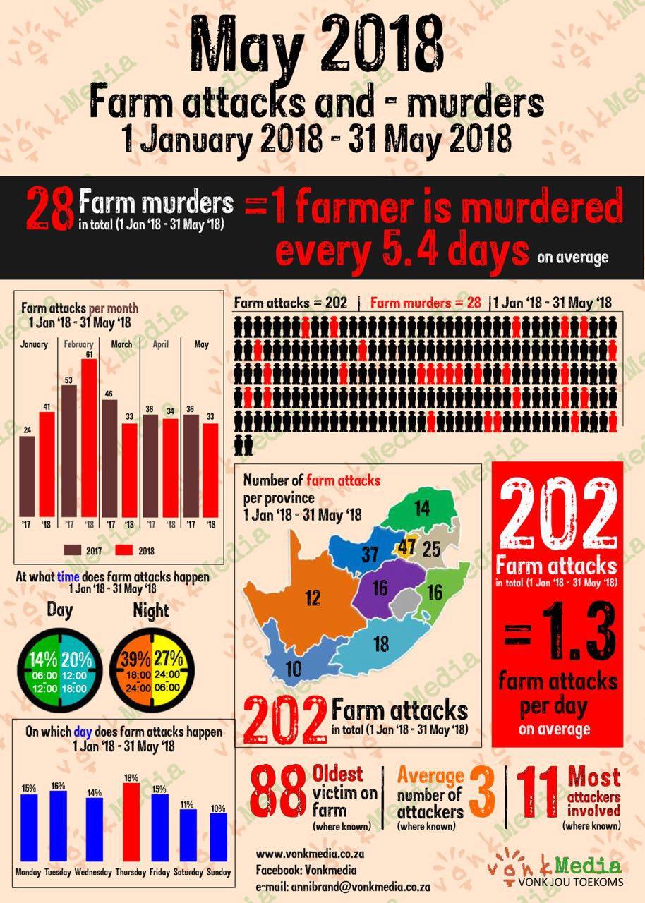 Moordorgie swart op wit woed voort/plaasmoorde en aanvalle DfG0pKPW0AIOIOF