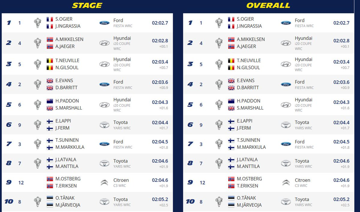 WRC RALLYE TOUR D'ITALIE DfG19EeW0AA7NGk