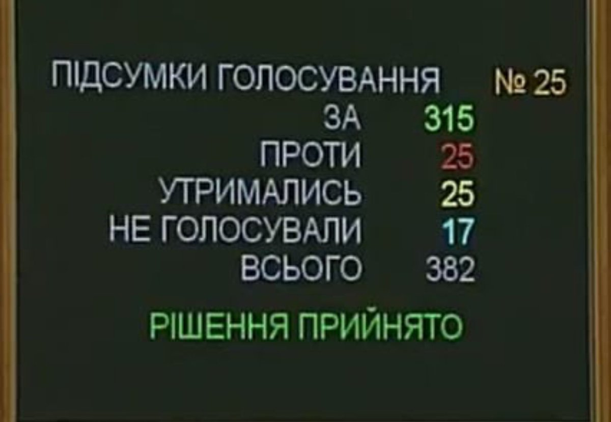 The law on the Anti-Corruption Court was passed by the Ukraine Parliament with an unusually large majority.