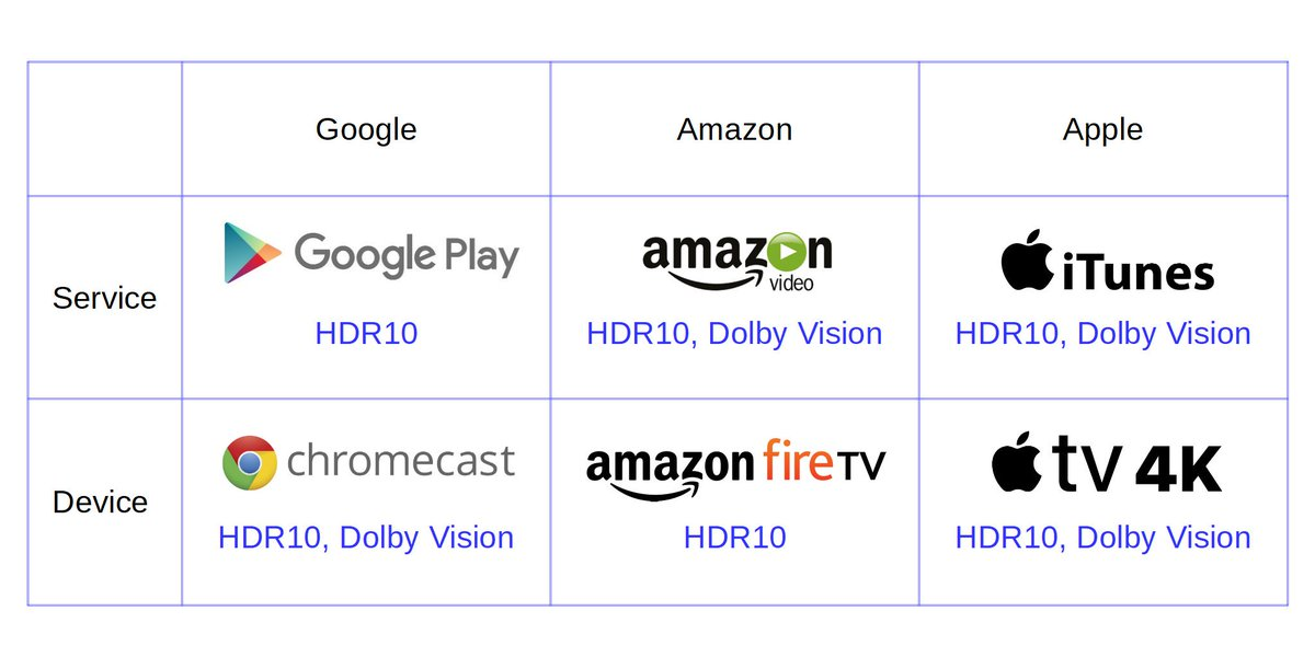 Ultra hd 4k news on twitter a different way to visualize this this weeks apple and amazon news serves as a reminder that of these 3 big companies only ones got its hdr support sorted out between hardware and content ccuart Gallery