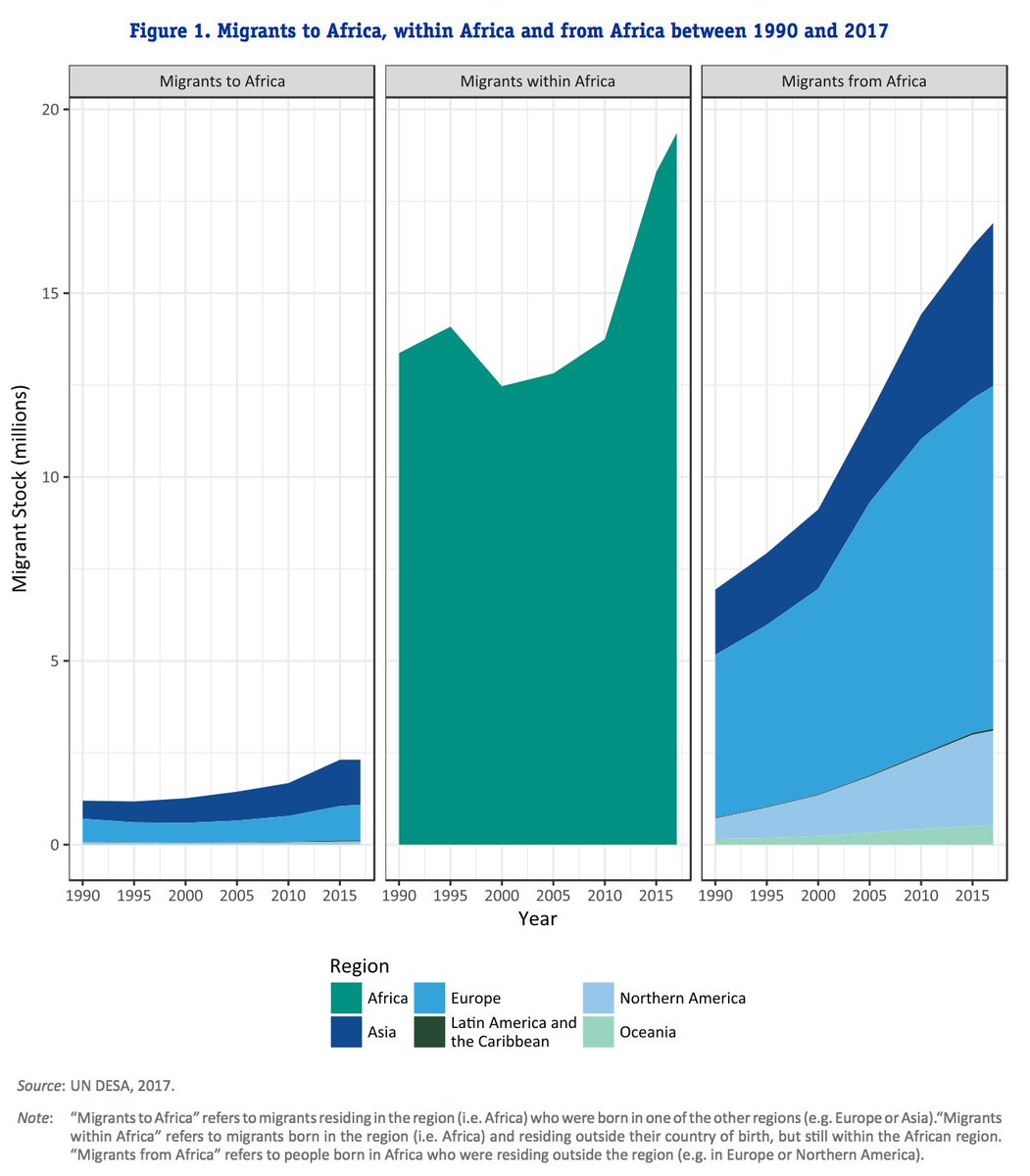 What Numbers Really Tell Us About >> World Economic Forum On Twitter African Migration What The