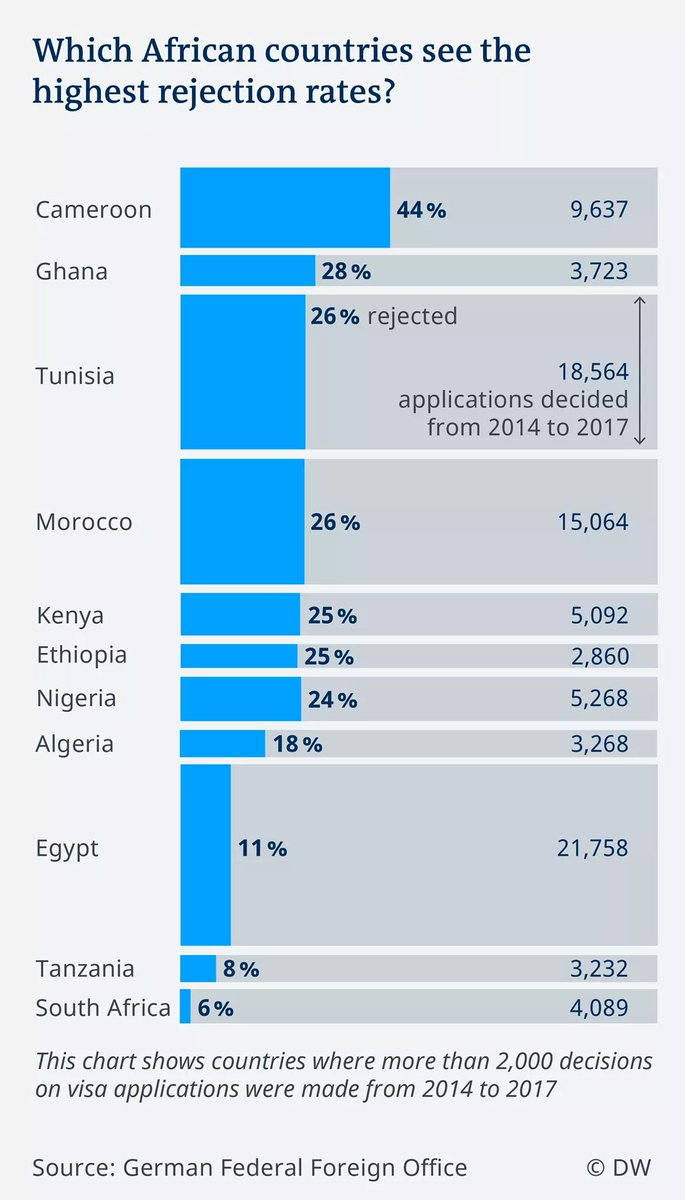 Africans Rising On Twitter Cameroon Sees The Highest Rejection Rate Followed By Ghana Kenya Ethiopia Nigeria Etc Africansrising Visaproblem Visa Waiting Europe Schengen 3rdworldproblem Traveladdict Greecard Stranded Immigration Https