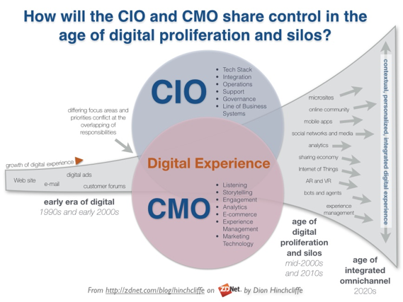 Just completed an advisory call w/ one of the worlds top #tech vendors. Topic: How to reconcile the worlds of the #CIO and #CMO. My take: - Roles are converging on #customerexperience - CMO most taking #tech solution #leadership, with the #CIO enabling it #digitaltransformation