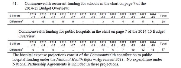 Simon Banks On Twitter In 2013 The Lnp Promised No Cuts To