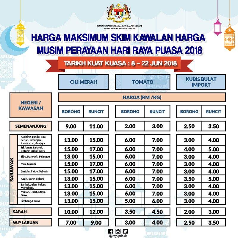 Mykpdnhep On Twitter Senarai Harga Maksimum 22 Barangan Skim Kawalan Harga Musim Perayaan Hari Raya Puasa 2018 Bagi Setiap Negeri Di Seluruh Malaysia Tarikh Kuat Kuasa 8 22 Jun 2018 Tempoh