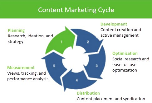 #ContentMarketing cycle  #Contentstrategy #ContentCreator #contentcreation #ContentWritingChat #ContentWriting #DigitalMarketing #DigitalMarketingAgency #SEO #SEM #SMM #GrowthHacking #branding #socialmediamarketing #SearchEngineOptimization #TopinDigiXpert  http:// topindigixpert.com  &nbsp;  <br>http://pic.twitter.com/UWnfeht8ex