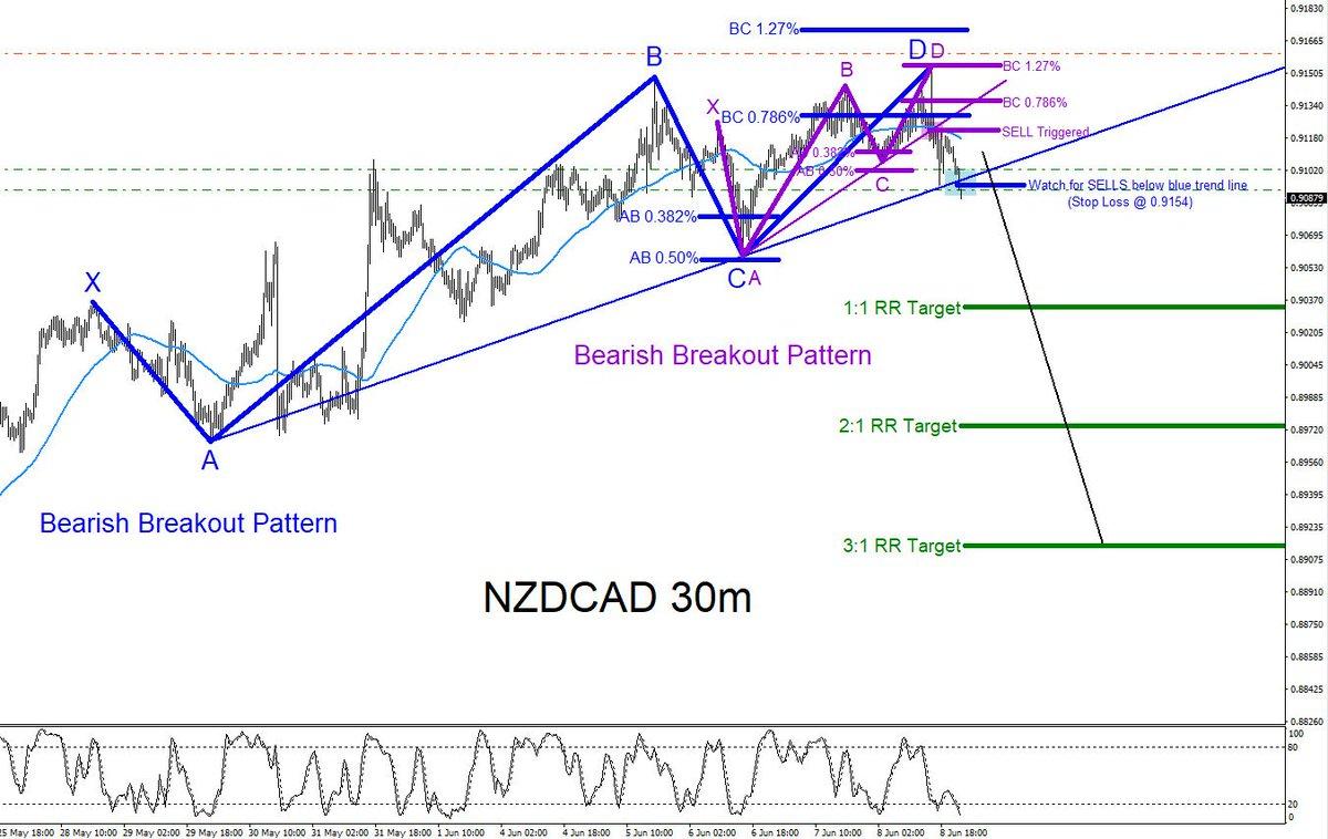 Nzdcad forex news