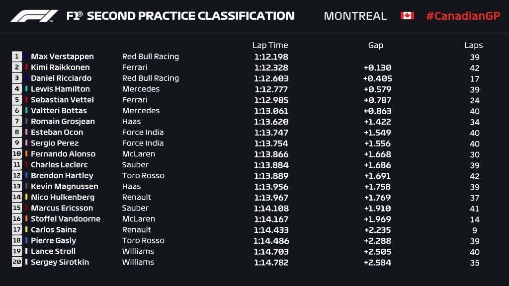 Formula 1 - 2018 / F2 Series - Página 11 DfMxfADXkAAIYLV