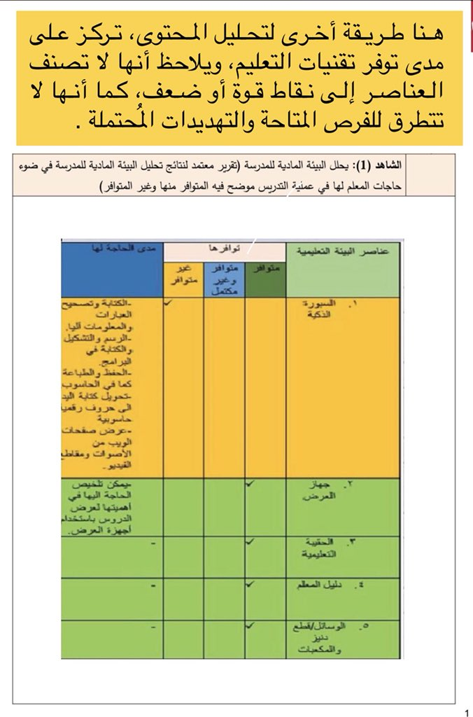 """حامد المالكي on Twitter: """"تحليل البيئةالماديةالمدرسية ..."""