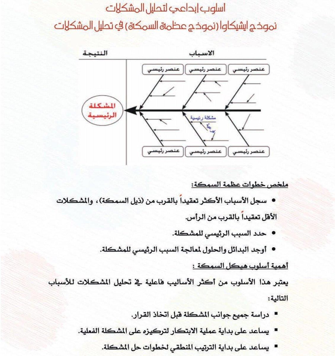 سعد المالكي En Twitter الخطوة الخامسة من خطوات حل المشكلات بطريقة ابداعية هي وضع البدائل الممكنة لحل المشكلة واختيار الحل الامثل فن القيادة Https T Co Nlhc03l87o