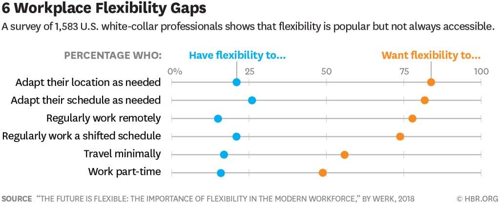 Even a little bit of flexibility at work can go a long way https://t.co/qkQp4CiXiX https://t.co/aahGkn2r9J