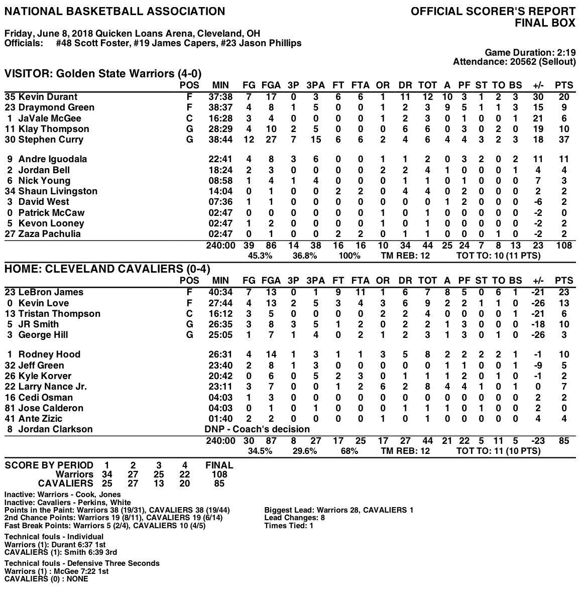 FINAL: Warriors 108, Cavaliers 85