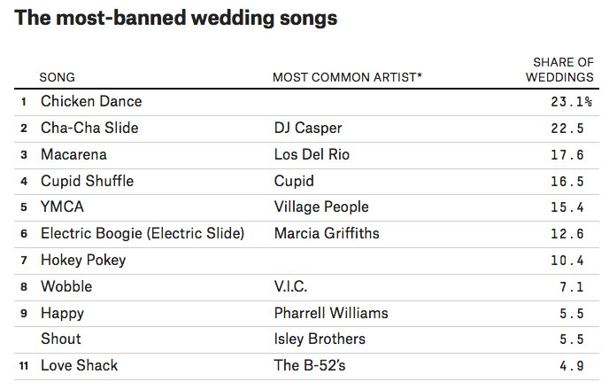 Fivethirtyeight On Twitter Here Are The Songs That Couples Most