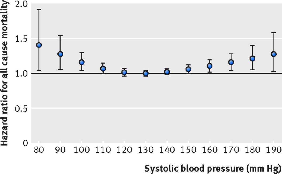 """The present paradigm of """"the lower the better"""" in blood pressure regulation  does not apply to oldest old people, concludes #BMJResearch ..."""