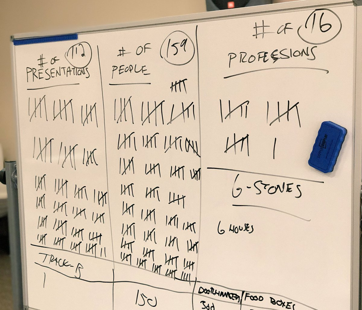 Final stats are in for #crossover18 at Tate Springs. 112 gospel presentations, 309 people who heard, and 16 professions of faith!