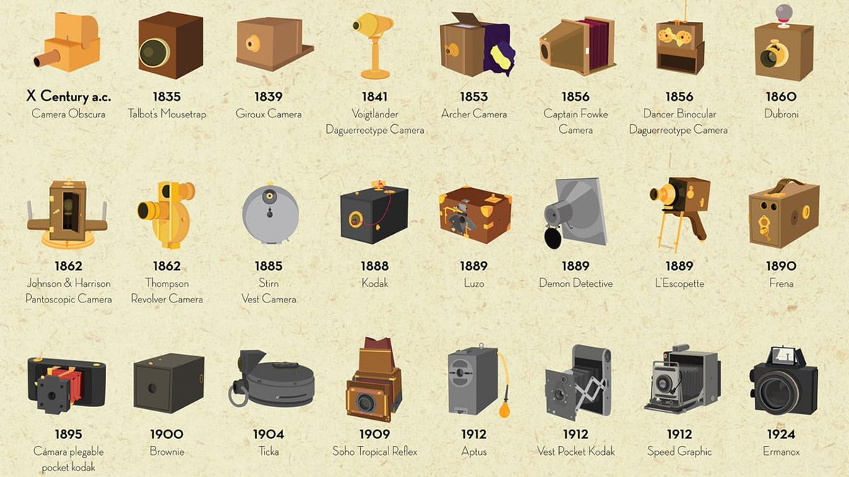 An illustrated history of the camera f-st.co/P8IBQ5I (from 2014)
