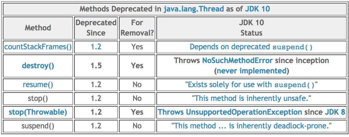 java on twitter three thread methods that are deprecated and