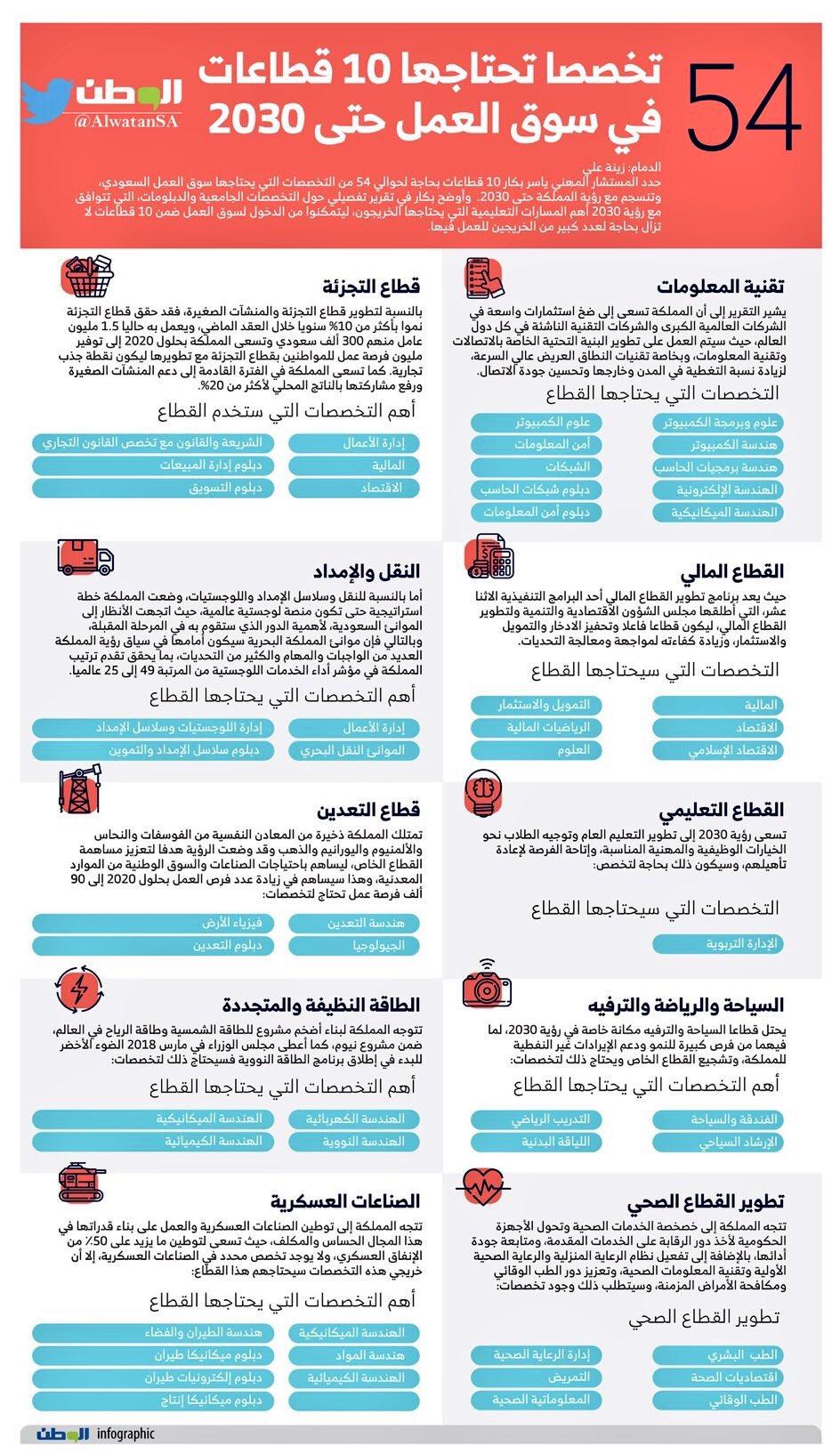 وافي بن عبد الله בטוויטר 54 تخصصا تحتاجها القطاعات في سوق العمل في طريق تحقيق رؤية السعودية 2030