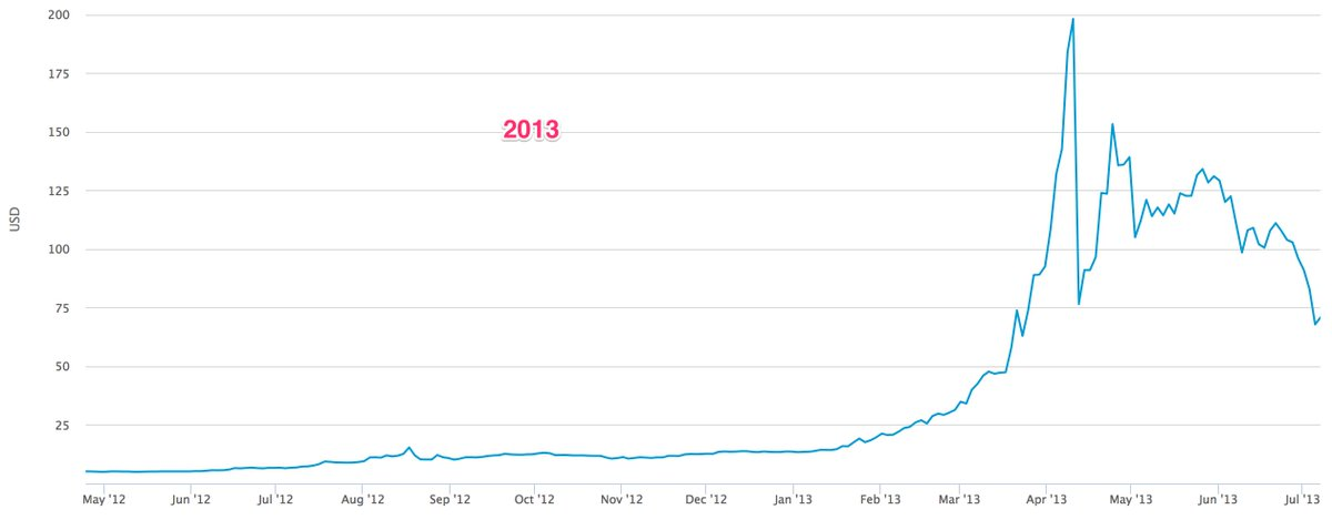 CZ Binance On Twitter Many People Seems To Think BTC Price Was Flat Before This Year As They Appear Be The Graph Old Timers Its Same