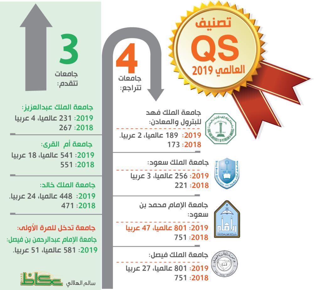 تصنيف العالمي للجامعات السعودية تصنيف