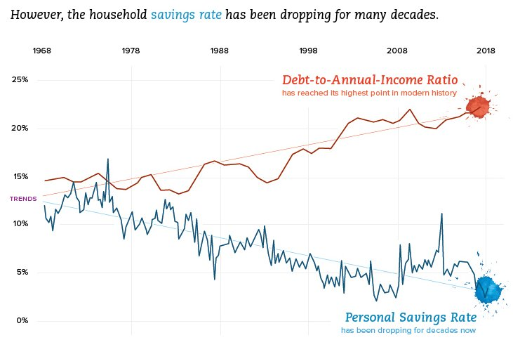 Lance Roberts On Twitter The U S Household Savings Rate Has Been