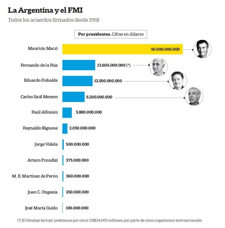 Resultado de imagen para Macri fue el presidente argentino que más plata le pidió al FMI