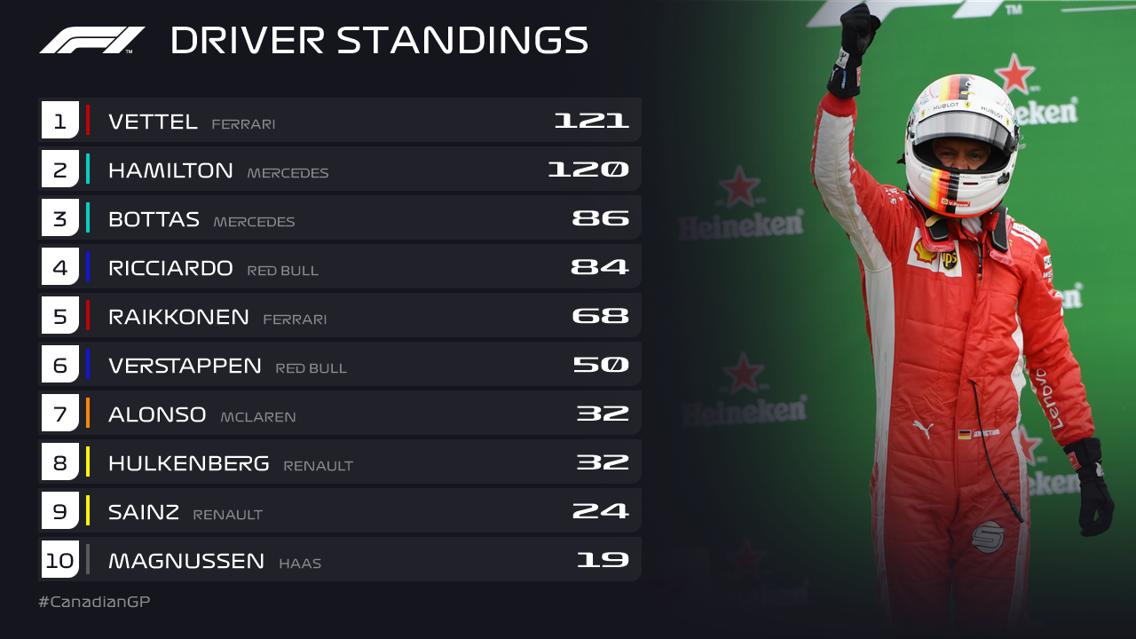 Canadian GP 2018 Drivers Standing