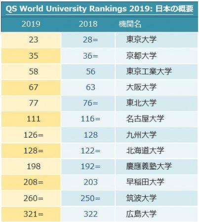 THE世界大学ランキング2018 私立総合大学(日本) (185)