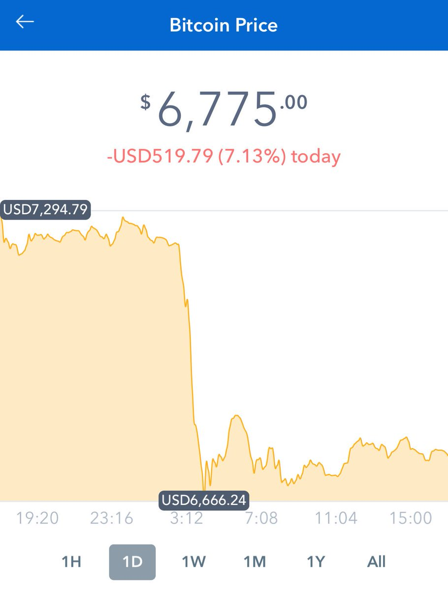 Today Bitcoin looks a bit like me when the caffeine wears off.