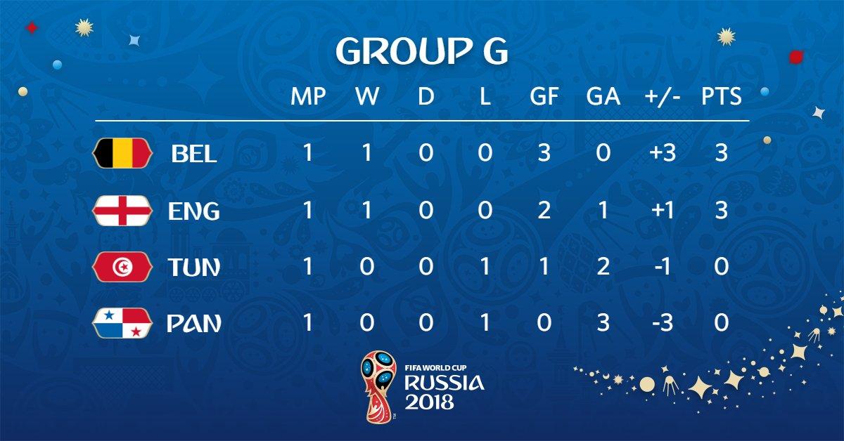 ตารางคะแนนฟุตบอลโลกกลุ่มจี