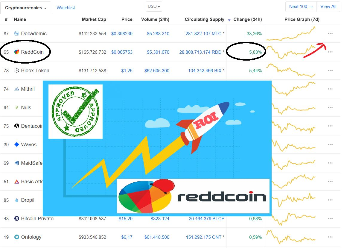 In terms of 24h price increase, #reddcoin is doing a good job, on position 2nd at this moment. Take into account that most of the coins including #btc are showing red figures. It shows that #Reddcoin is able to swim agaist the tide, a good indicator of a strong coin $rdd #rdd<br>http://pic.twitter.com/J466cYRFuG